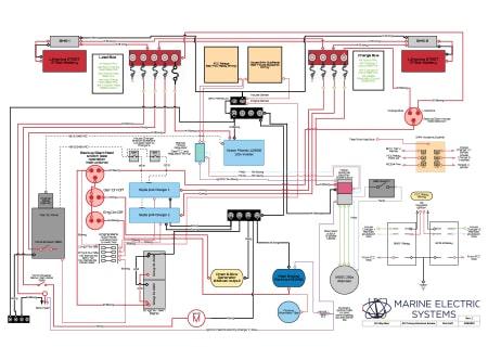 Custom System Diagram